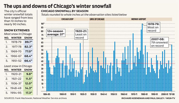 Chicago, IL snowfall chart
