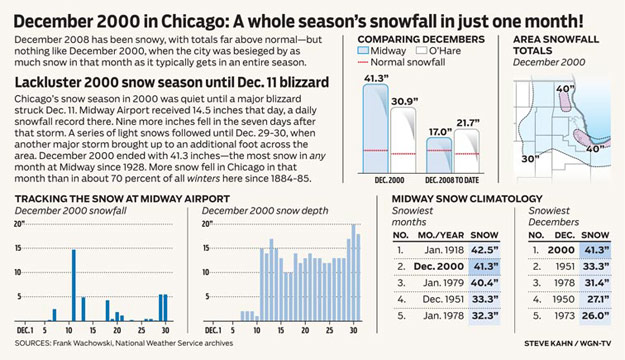 December 2009 Snowfall Reports Chicago, IL snowfall chart